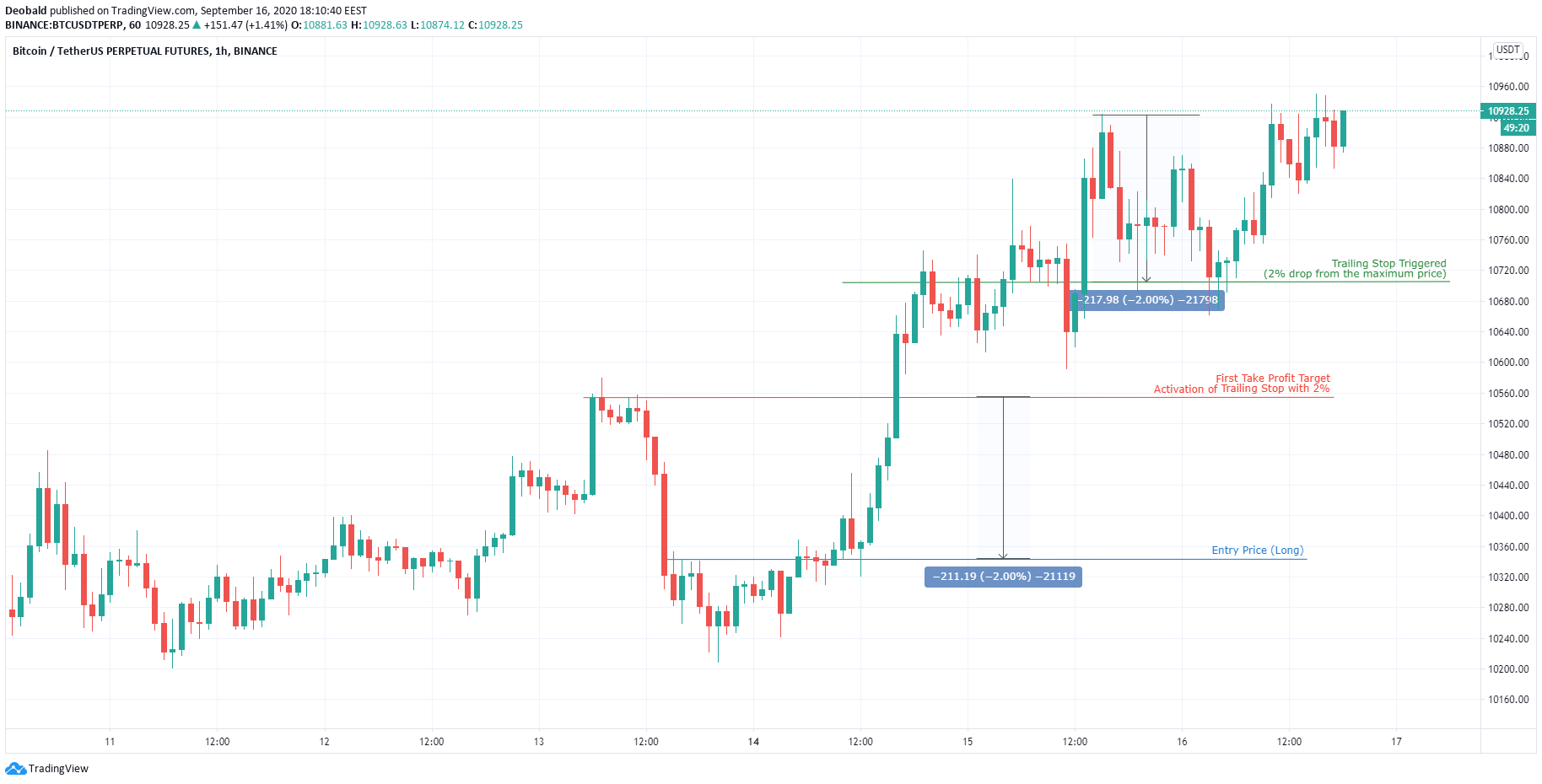 How to earn more with a trailing stop loss